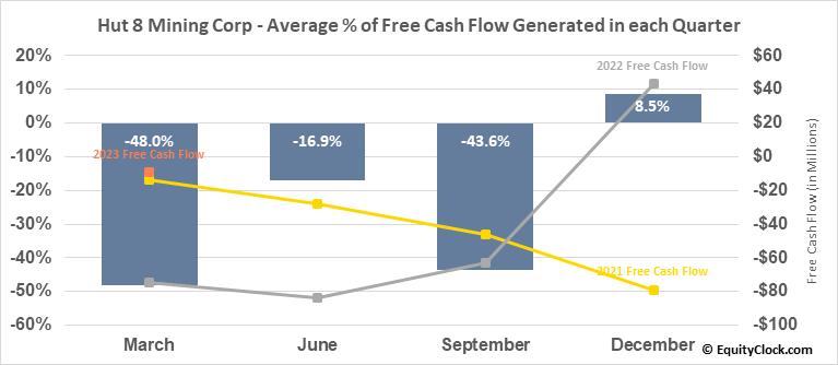Hut 8 Mining Corp (TSE:HUT.TO) Free Cash Flow Seasonality
