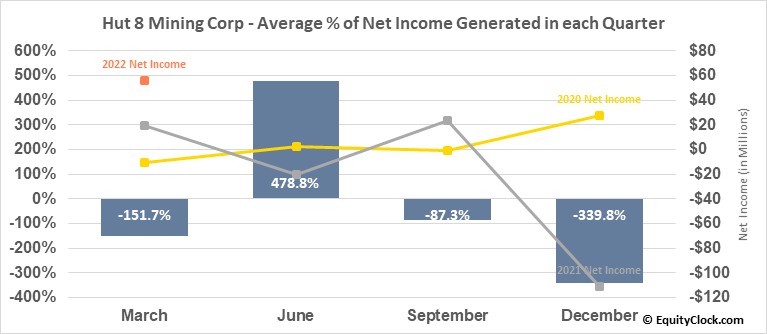 Hut 8 Mining Corp (TSE:HUT.TO) Net Income Seasonality