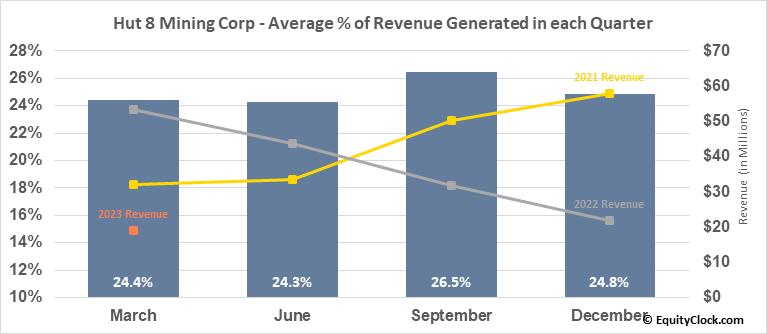 Hut 8 Mining Corp (TSE:HUT.TO) Revenue Seasonality