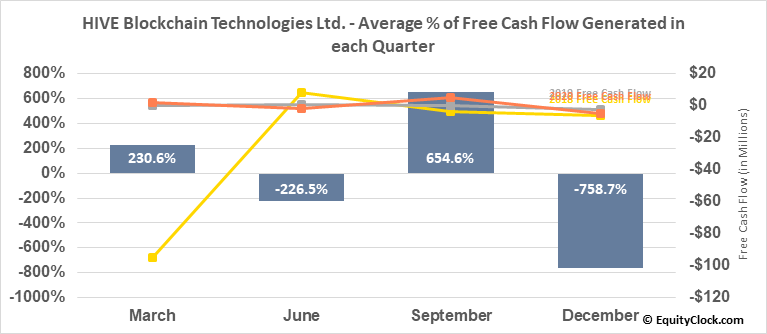 HIVE Blockchain Technologies Ltd. (OTCMKT:HVBTF) Free Cash Flow Seasonality