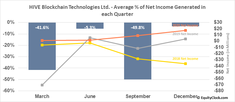 HIVE Blockchain Technologies Ltd. (OTCMKT:HVBTF) Net Income Seasonality
