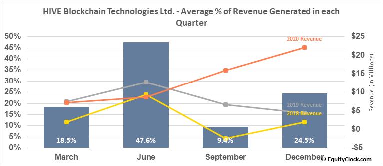 HIVE Blockchain Technologies Ltd. (OTCMKT:HVBTF) Revenue Seasonality