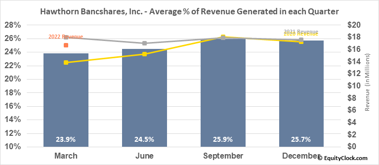 Hawthorn Bancshares, Inc. (NASD:HWBK) Revenue Seasonality