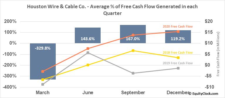 Houston Wire & Cable Co. (NASD:HWCC) Free Cash Flow Seasonality