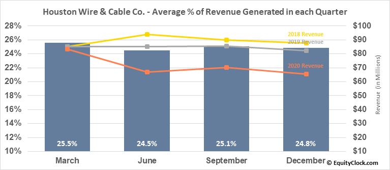Houston Wire & Cable Co. (NASD:HWCC) Revenue Seasonality