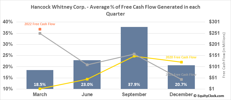 Hancock Whitney Corp. (NASD:HWC) Free Cash Flow Seasonality