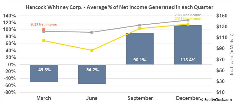 Hancock Whitney Corp. (NASD:HWC) Net Income Seasonality
