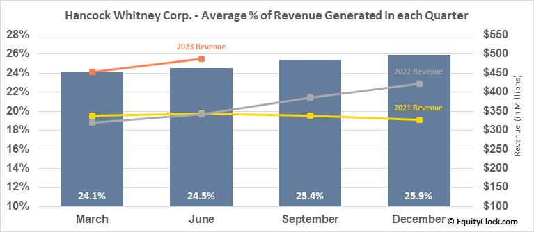 Hancock Whitney Corp. (NASD:HWC) Revenue Seasonality