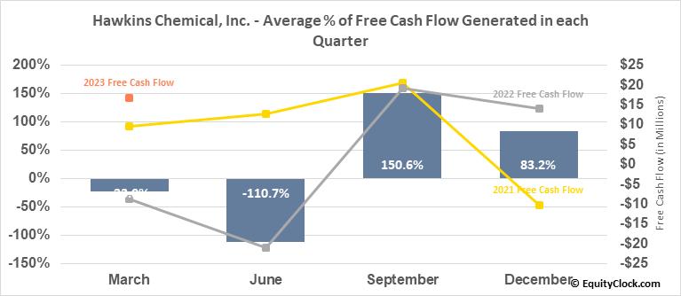 Hawkins Chemical, Inc. (NASD:HWKN) Free Cash Flow Seasonality