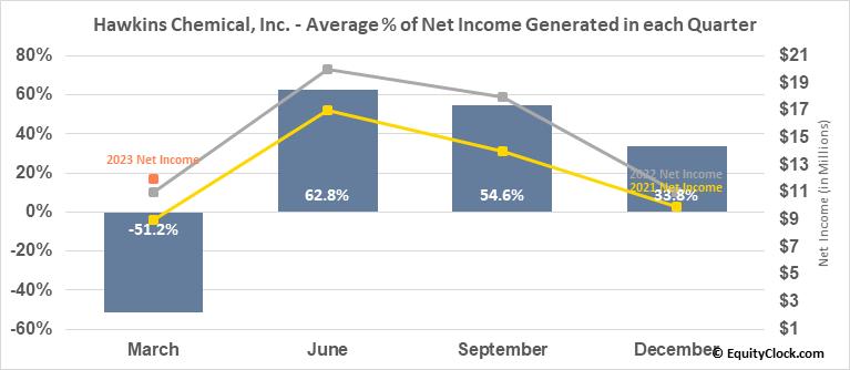 Hawkins Chemical, Inc. (NASD:HWKN) Net Income Seasonality
