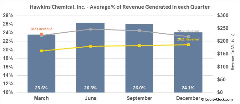 Hawkins Chemical, Inc. (NASD:HWKN) Revenue Seasonality