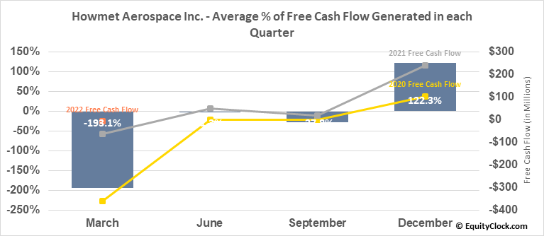 Howmet Aerospace Inc. (NYSE:HWM) Free Cash Flow Seasonality