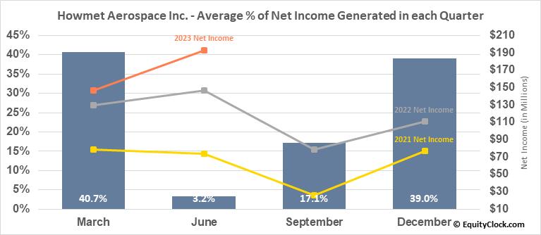 Howmet Aerospace Inc. (NYSE:HWM) Net Income Seasonality