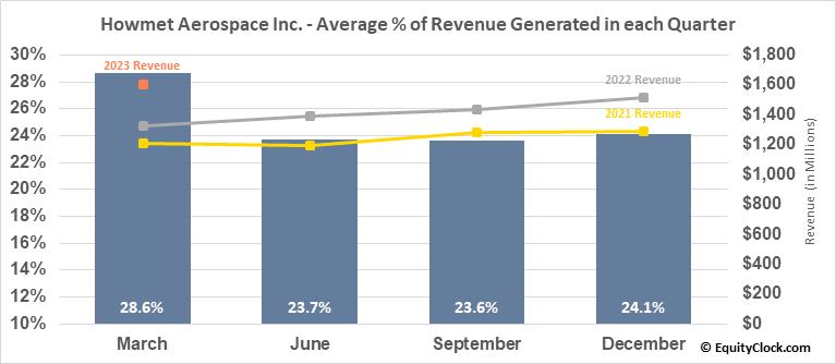 Howmet Aerospace Inc. (NYSE:HWM) Revenue Seasonality
