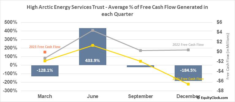 High Arctic Energy Services Trust (TSE:HWO.TO) Free Cash Flow Seasonality