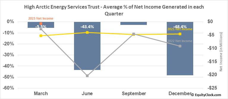 High Arctic Energy Services Trust (TSE:HWO.TO) Net Income Seasonality
