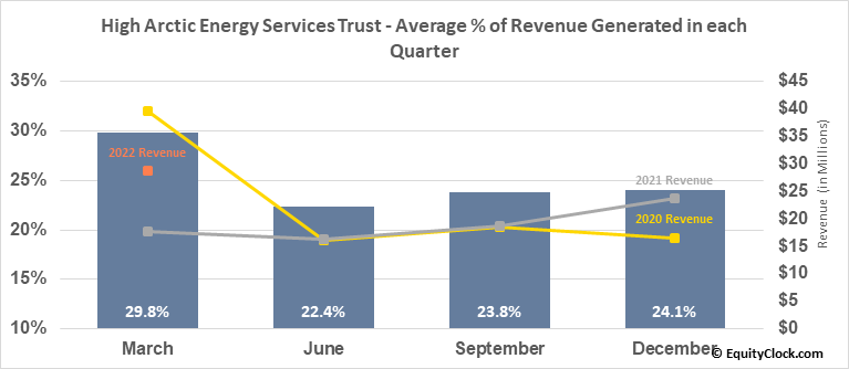 High Arctic Energy Services Trust (TSE:HWO.TO) Revenue Seasonality