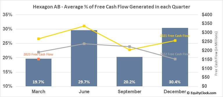 Hexagon AB (OTCMKT:HXGBY) Free Cash Flow Seasonality