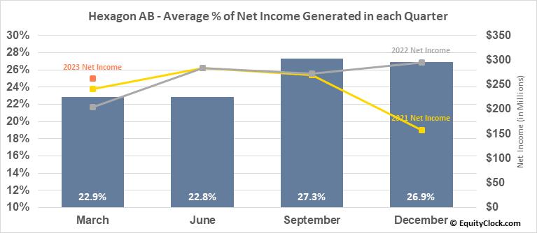 Hexagon AB (OTCMKT:HXGBY) Net Income Seasonality