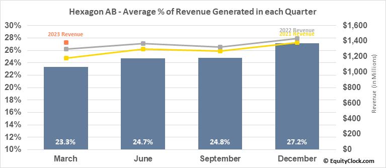 Hexagon AB (OTCMKT:HXGBY) Revenue Seasonality