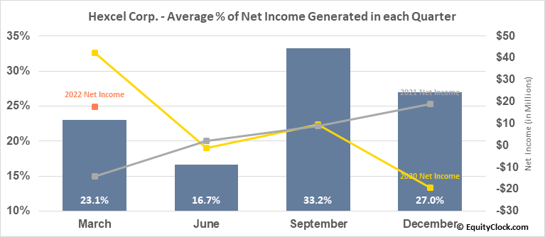 Hexcel Corp. (NYSE:HXL) Net Income Seasonality