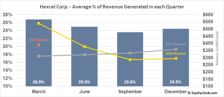 Hexcel Corp. (NYSE:HXL) Revenue Seasonality