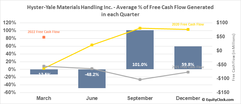 Hyster-Yale Materials Handling Inc. (NYSE:HY) Free Cash Flow Seasonality