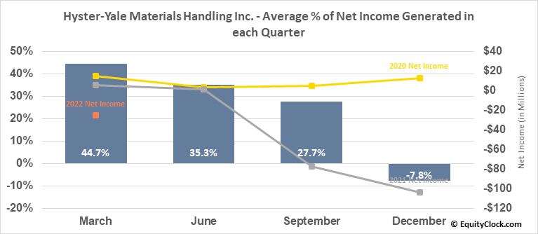 Hyster-Yale Materials Handling Inc. (NYSE:HY) Net Income Seasonality