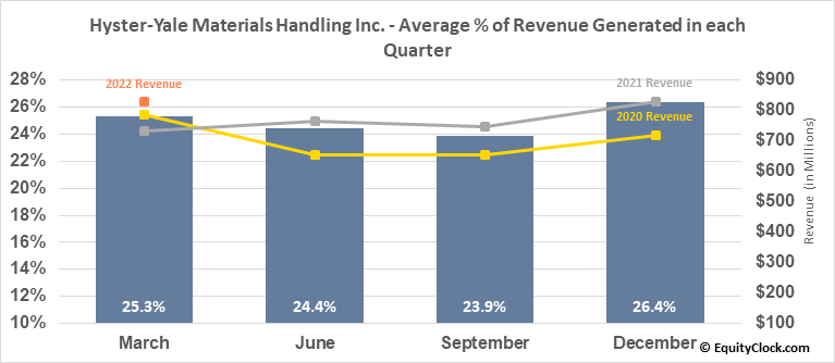 Hyster-Yale Materials Handling Inc. (NYSE:HY) Revenue Seasonality