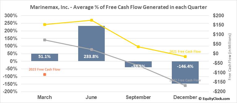 Marinemax, Inc. (NYSE:HZO) Free Cash Flow Seasonality