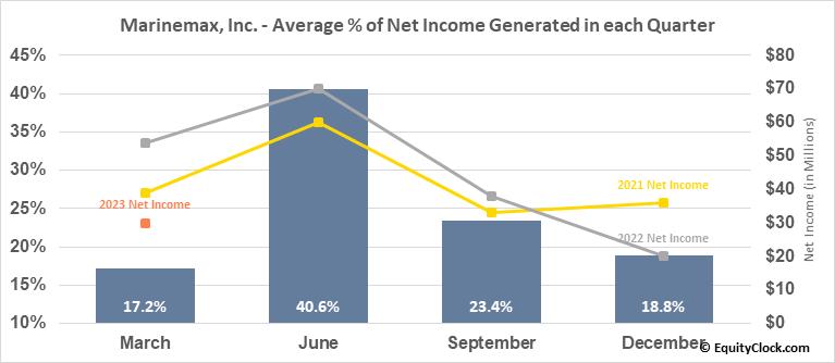 Marinemax, Inc. (NYSE:HZO) Net Income Seasonality