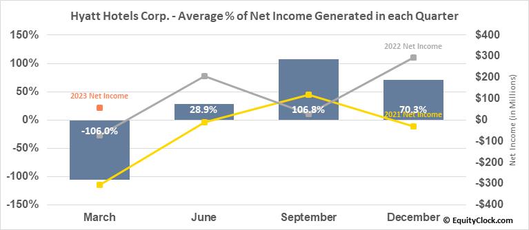 Hyatt Hotels Corp. (NYSE:H) Net Income Seasonality