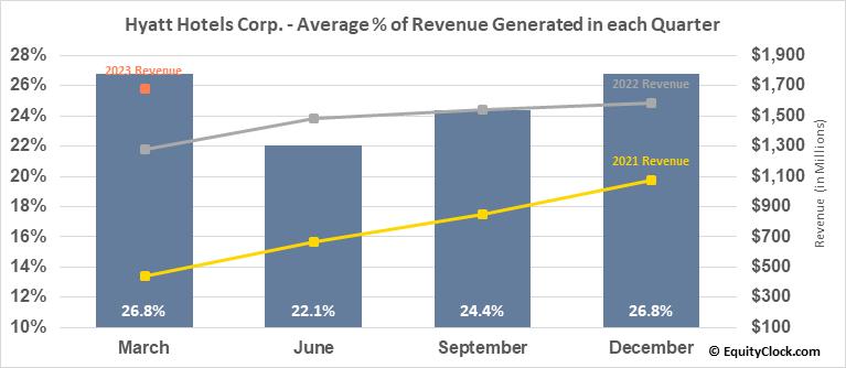 Hyatt Hotels Corp. (NYSE:H) Revenue Seasonality