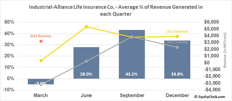 Industrial-Alliance Life Insurance Co. (TSE:IAG.TO) Revenue Seasonality