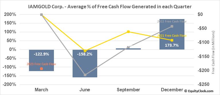 IAMGOLD Corp. (NYSE:IAG) Free Cash Flow Seasonality