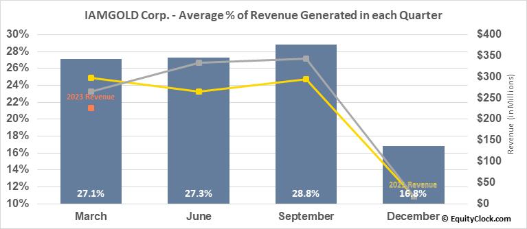 IAMGOLD Corp. (NYSE:IAG) Revenue Seasonality