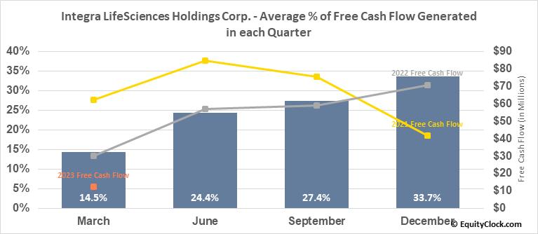Integra LifeSciences Holdings Corp. (NASD:IART) Free Cash Flow Seasonality