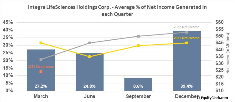 Integra LifeSciences Holdings Corp. (NASD:IART) Net Income Seasonality