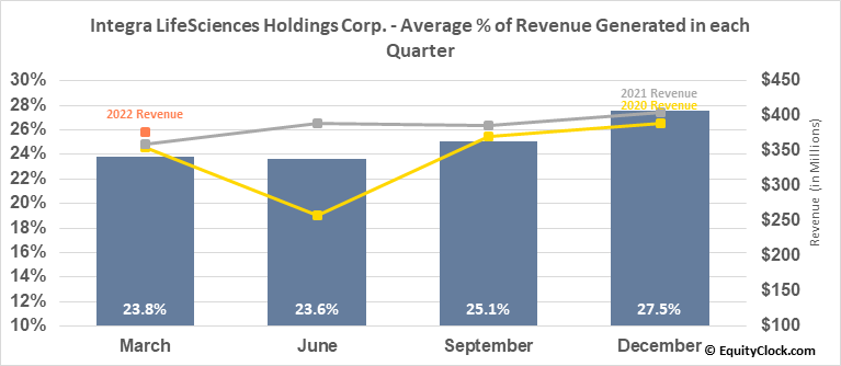 Integra LifeSciences Holdings Corp. (NASD:IART) Revenue Seasonality