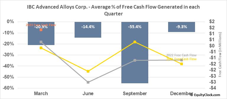 IBC Advanced Alloys Corp. (TSXV:IB.V) Free Cash Flow Seasonality