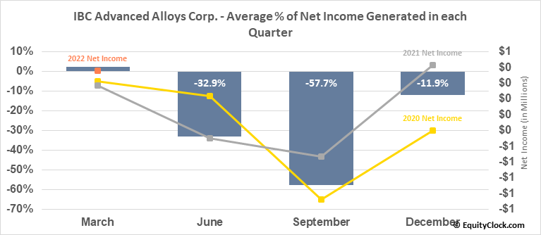 IBC Advanced Alloys Corp. (TSXV:IB.V) Net Income Seasonality