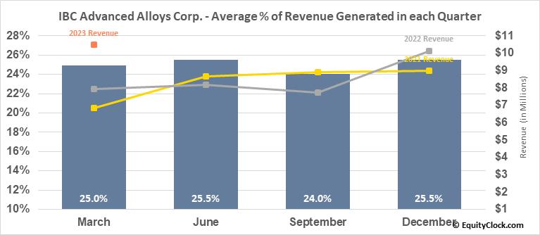 IBC Advanced Alloys Corp. (TSXV:IB.V) Revenue Seasonality