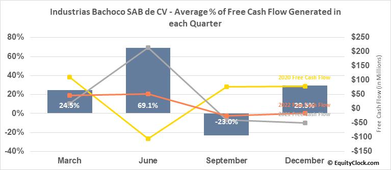 Industrias Bachoco SAB de CV (NYSE:IBA) Free Cash Flow Seasonality