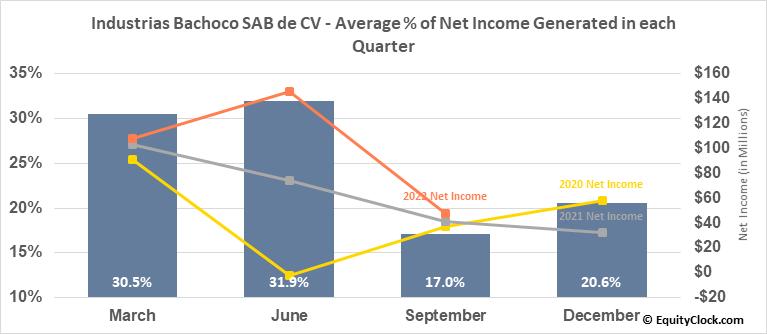 Industrias Bachoco SAB de CV (NYSE:IBA) Net Income Seasonality