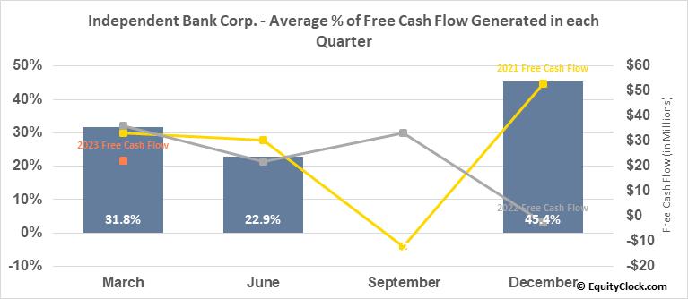 Independent Bank Corp. (NASD:IBCP) Free Cash Flow Seasonality