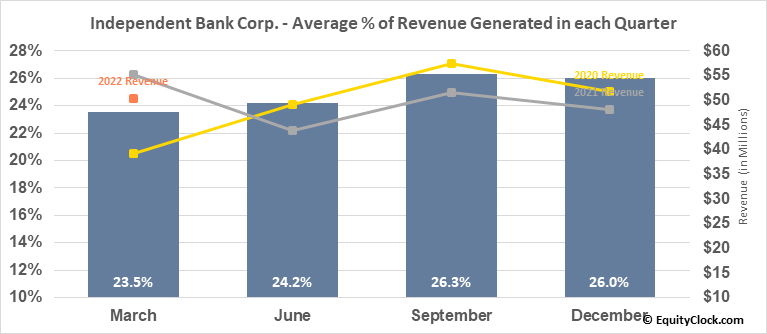 Independent Bank Corp. (NASD:IBCP) Revenue Seasonality