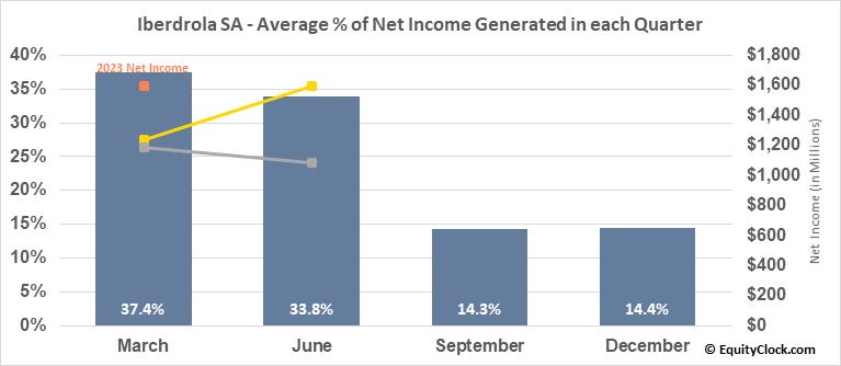 Iberdrola SA (OTCMKT:IBDRY) Net Income Seasonality