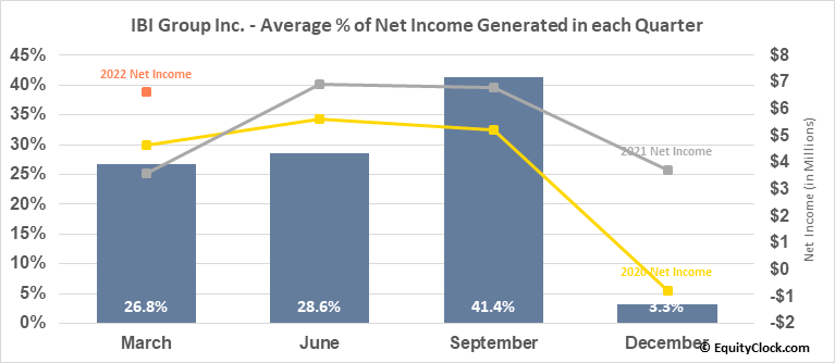 IBI Group Inc. (TSE:IBG.TO) Net Income Seasonality