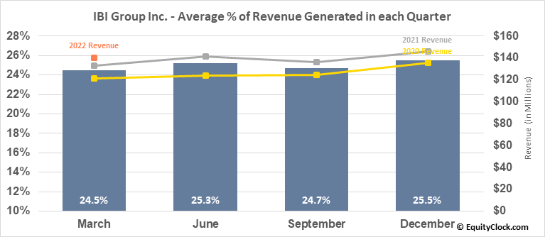 IBI Group Inc. (TSE:IBG.TO) Revenue Seasonality