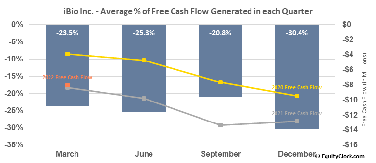 iBio Inc. (AMEX:IBIO) Free Cash Flow Seasonality